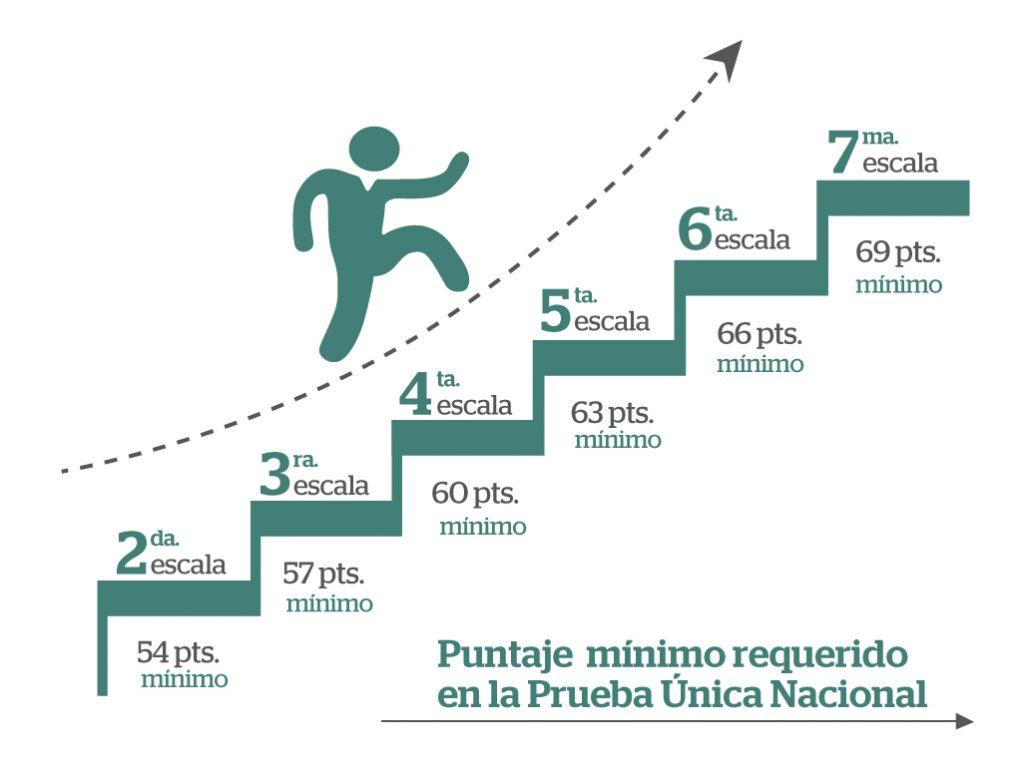 Graficos para ascenso -puntaje_Mesa de trabajo