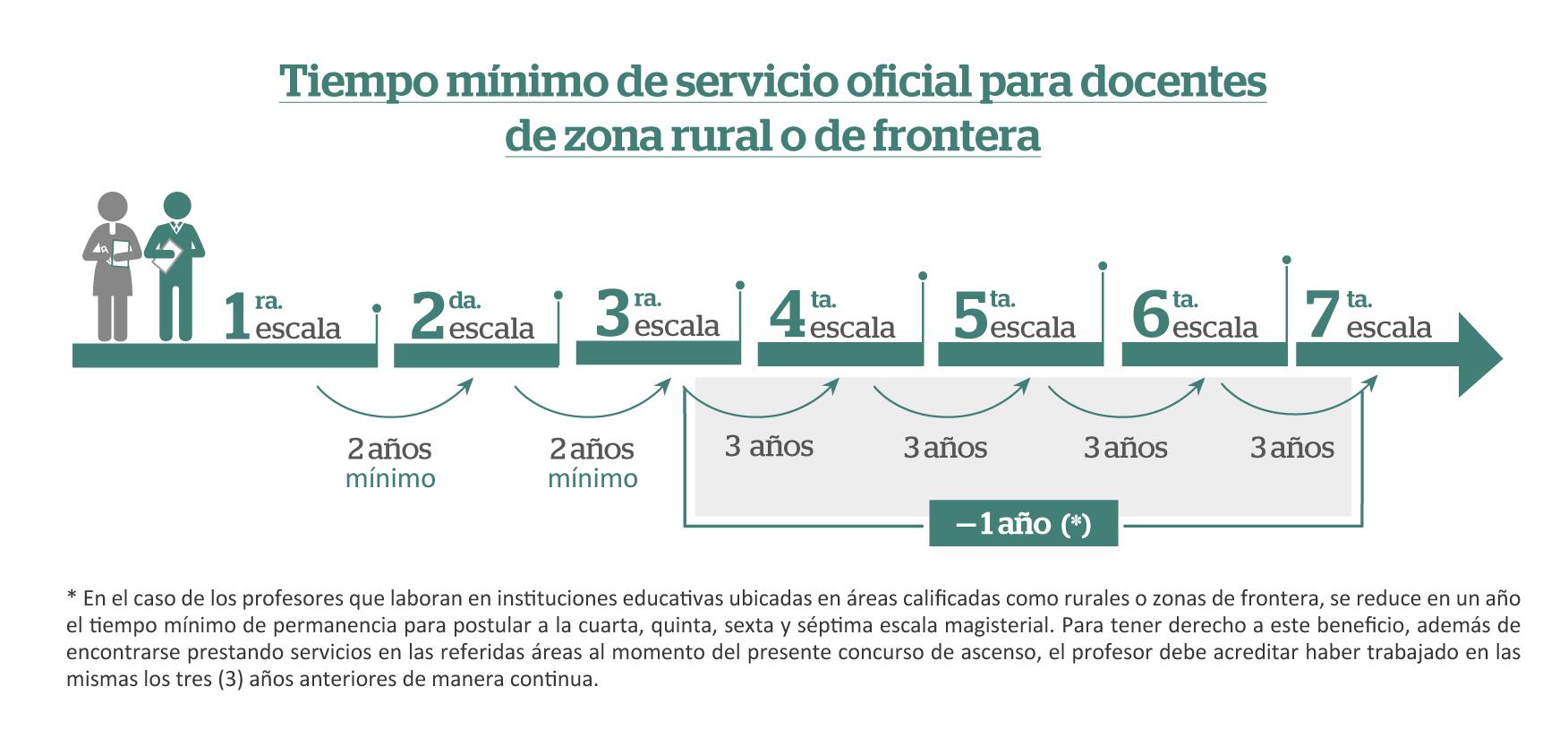 Tiempo mínimo de servicio para ascenso de escala magisterial (Zona rural 01)