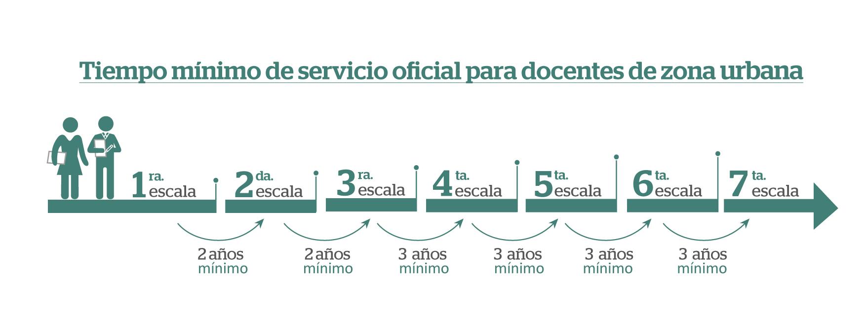 Tiempo mínimo de servicio para ascenso de escala magisterial (Zona Urbana)