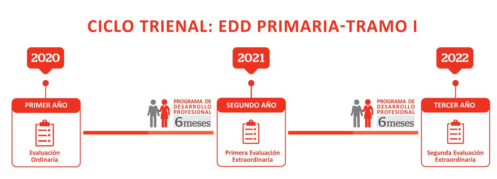graficos EDD periodos