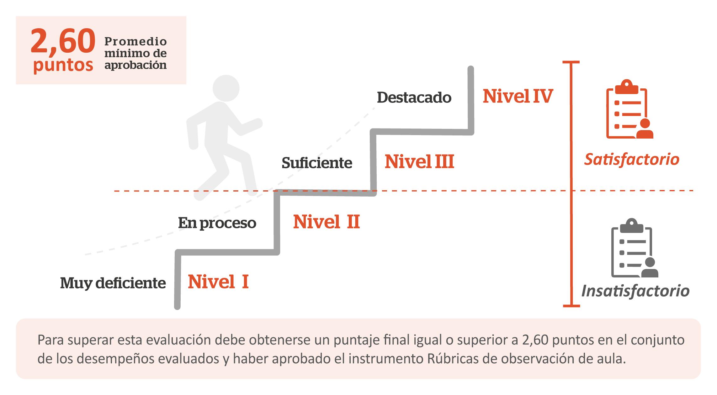 graficos EDD INICAL-Logro-04